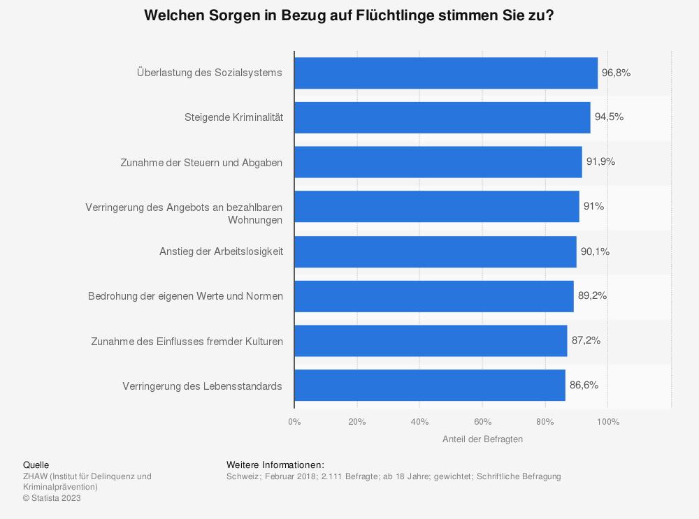 Statistik: Welchen Sorgen in Bezug auf Flüchtlinge stimmen Sie zu? | Statista