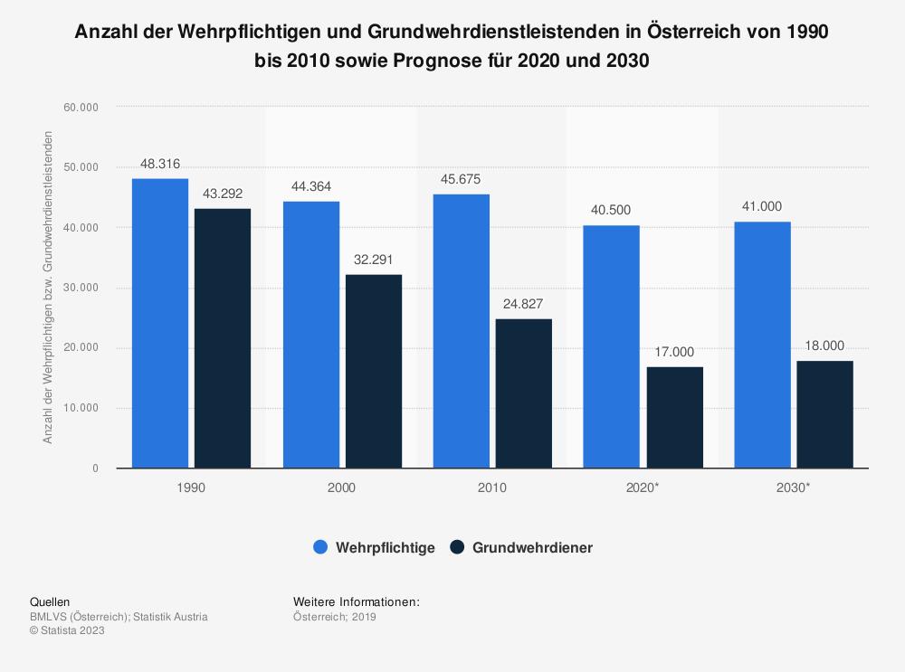 Statistik: Anzahl der Wehrpflichtigen und Grundwehrdienstleistenden in Österreich von 1990 bis 2010 sowie Prognose für 2020 und 2030 | Statista