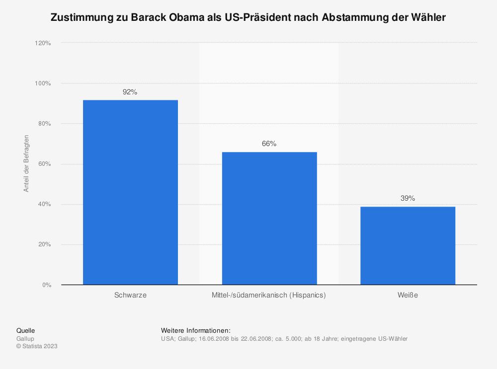 Statistik: Zustimmung zu Barack Obama als US-Präsident nach Abstammung der Wähler | Statista