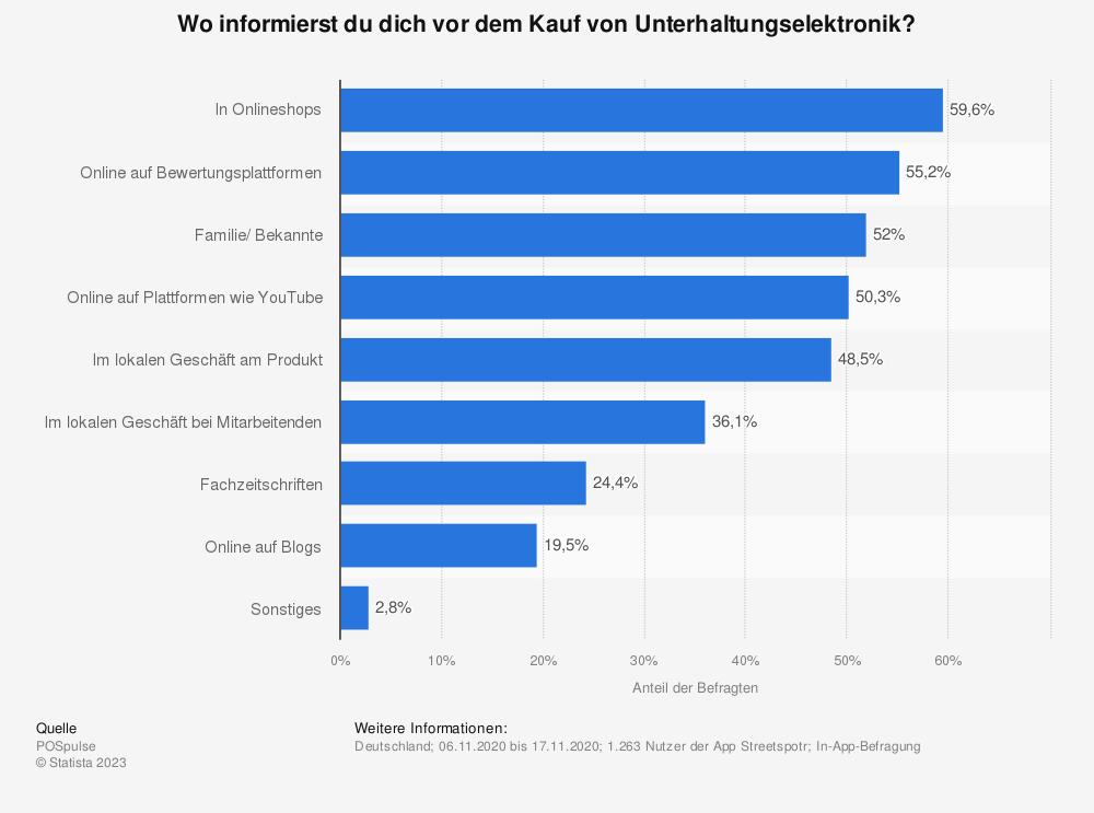 Statistik: Wo informierst du dich vor dem Kauf von Unterhaltungselektronik? | Statista