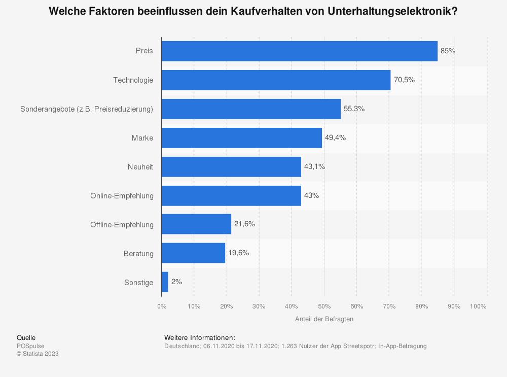 Statistik: Welche Faktoren beeinflussen dein Kaufverhalten von Unterhaltungselektronik?   Statista