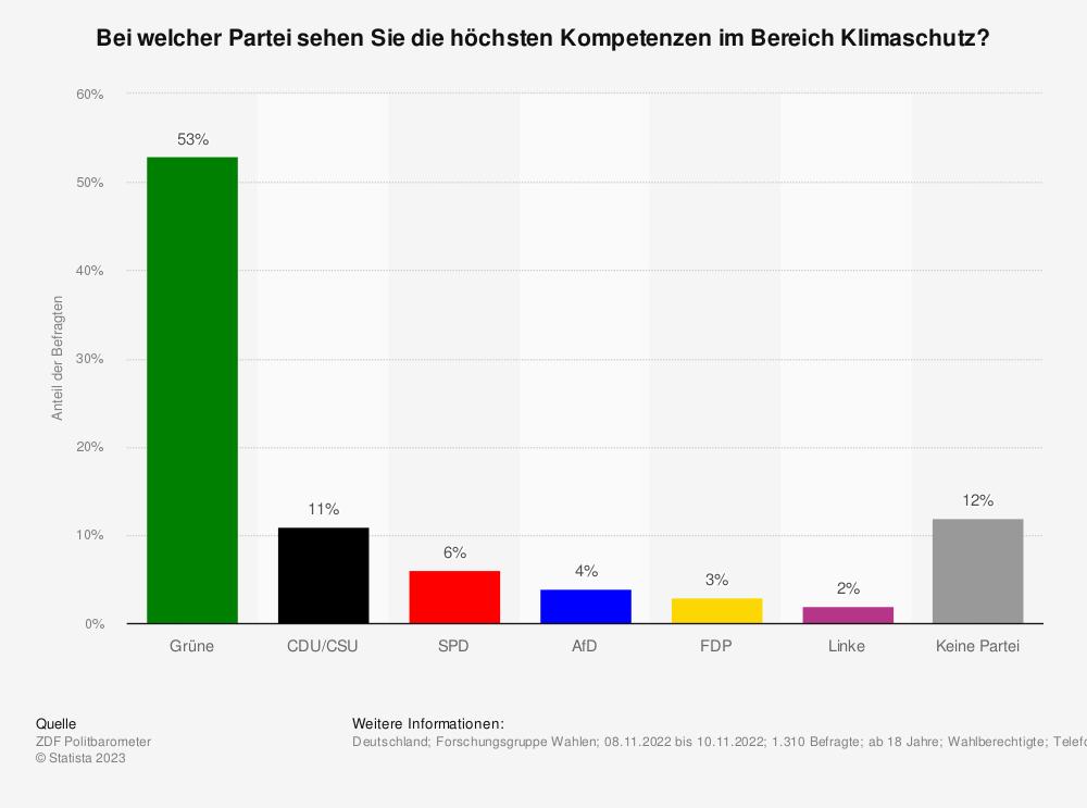 Statistik: Bei welcher Partei sehen Sie die höchsten Kompetenzen im Bereich Klimaschutz? | Statista