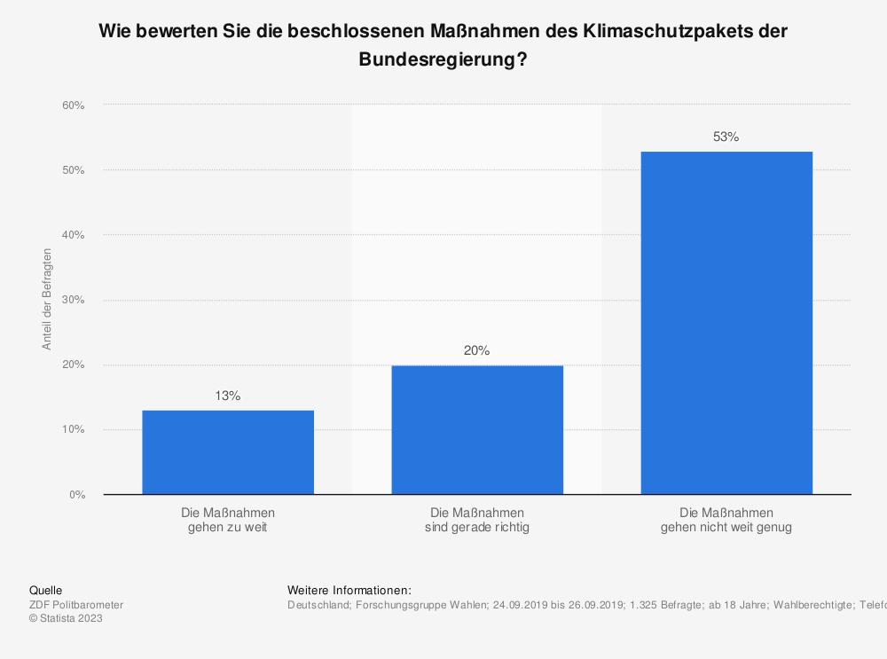 Statistik: Wie bewerten Sie die beschlossenen Maßnahmen des Klimaschutzpakets der Bundesregierung? | Statista