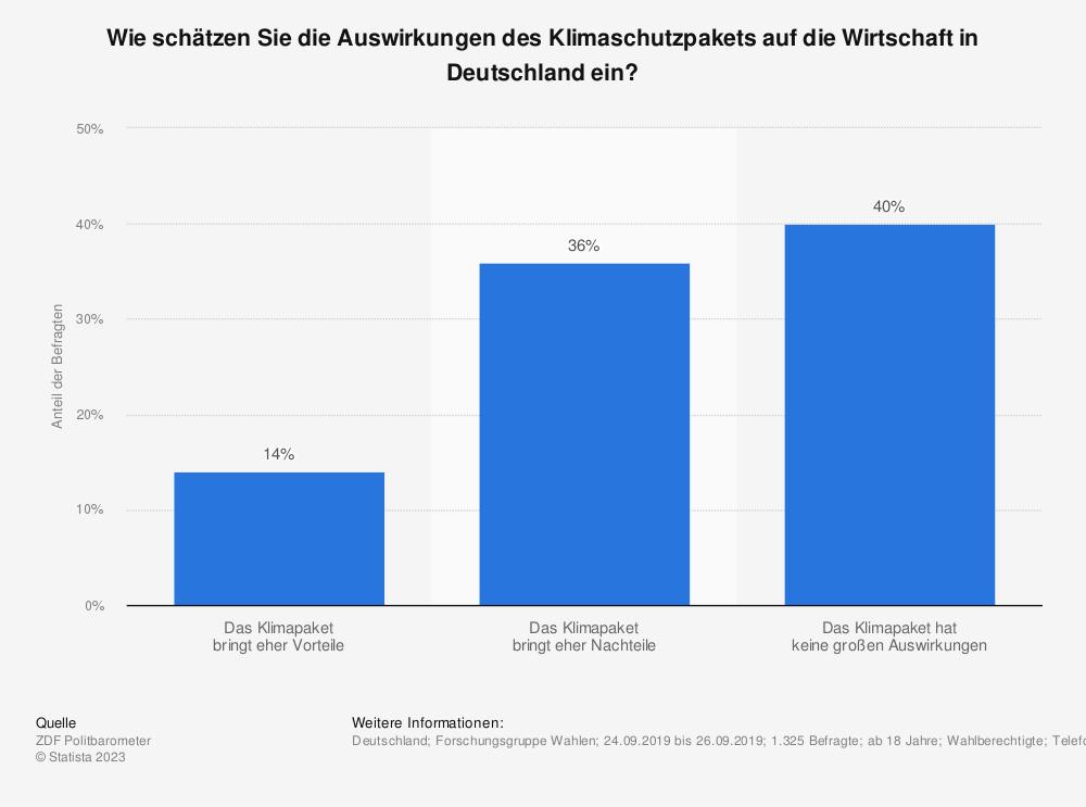 Statistik: Wie schätzen Sie die Auswirkungen des Klimaschutzpakets auf die Wirtschaft in Deutschland ein? | Statista
