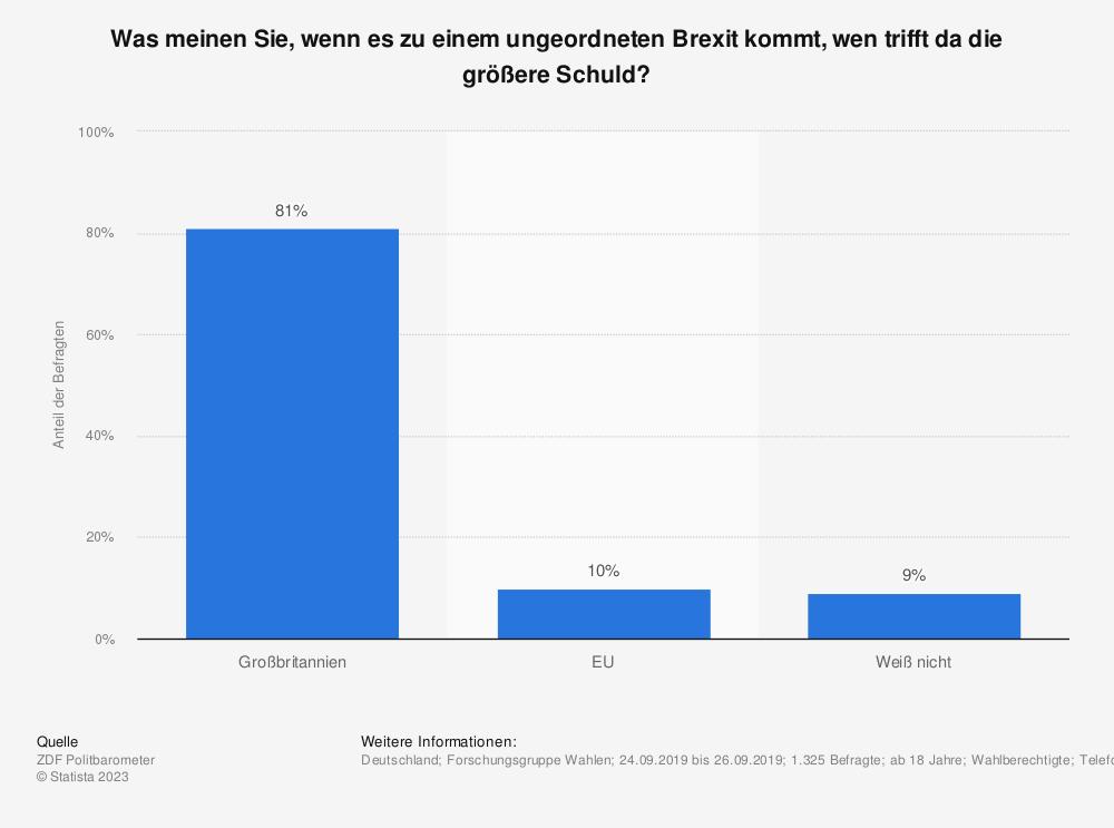 Statistik: Was meinen Sie, wenn es zu einem ungeordneten Brexit kommt, wen trifft da die größere Schuld? | Statista