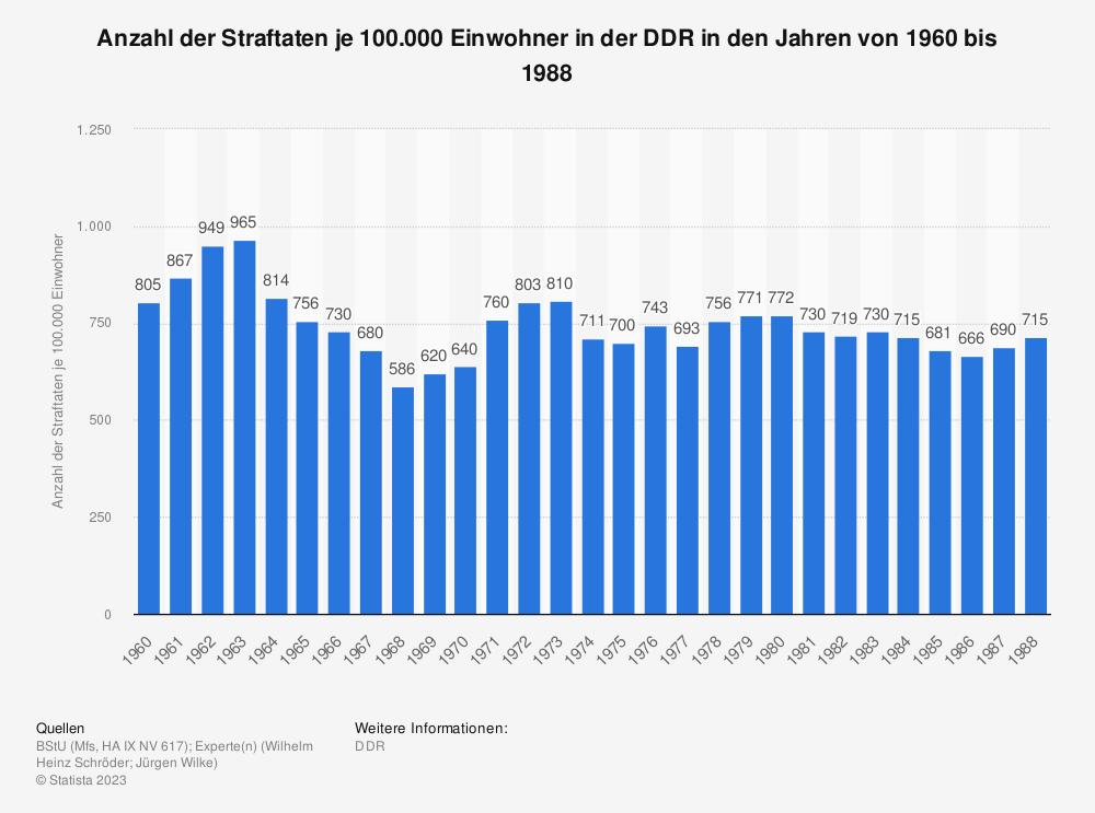 Statistik: Anzahl der Straftaten je 100.000 Einwohner in der DDR in den Jahren von 1960 bis 1988 | Statista