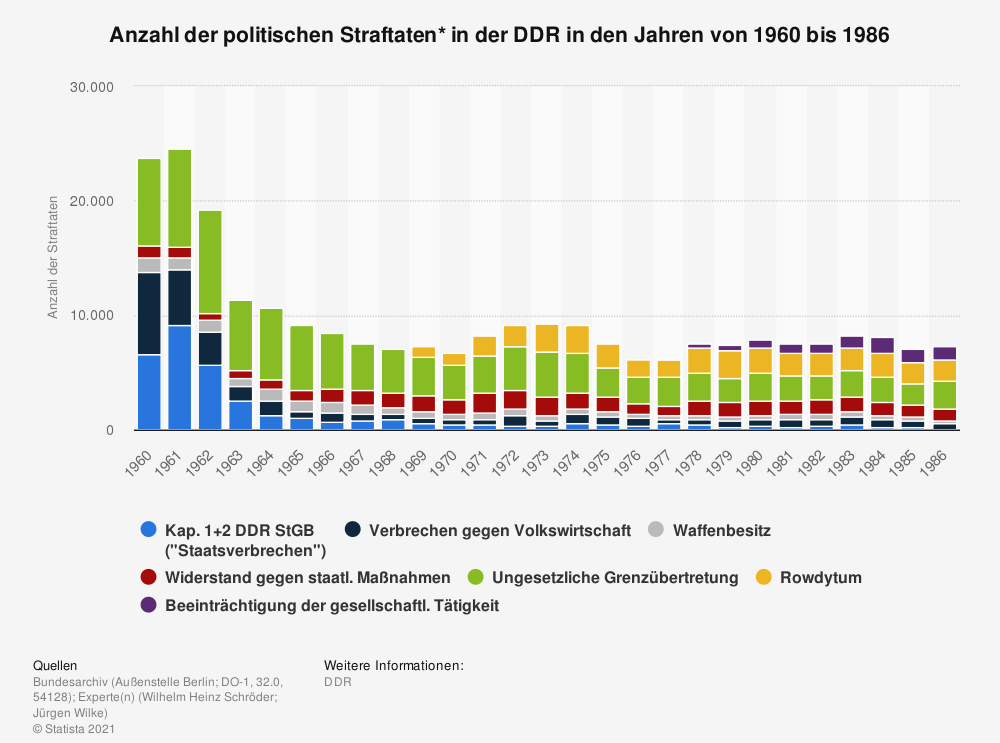 Statistik: Anzahl der politischen Straftaten* in der DDR in den Jahren von 1960 bis 1986 | Statista