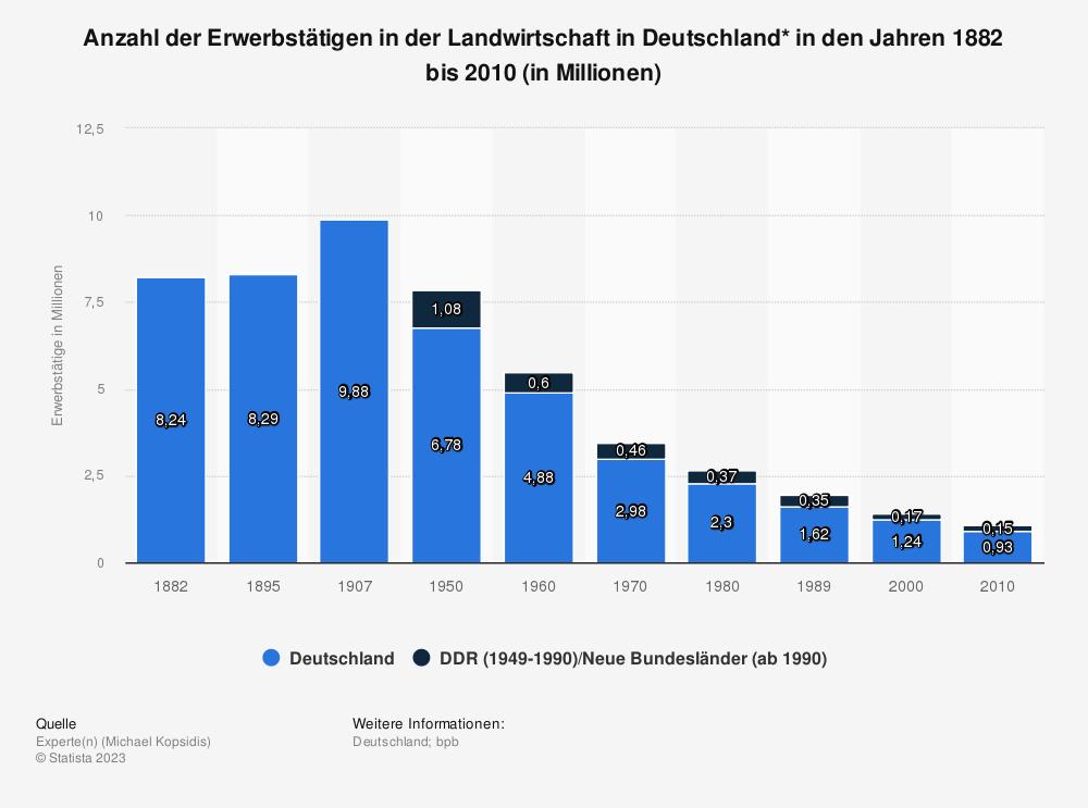 Statistik: Anzahl der Erwerbstätigen in der Landwirtschaft in Deutschland* in den Jahren 1882 bis 2010 (in Millionen) | Statista