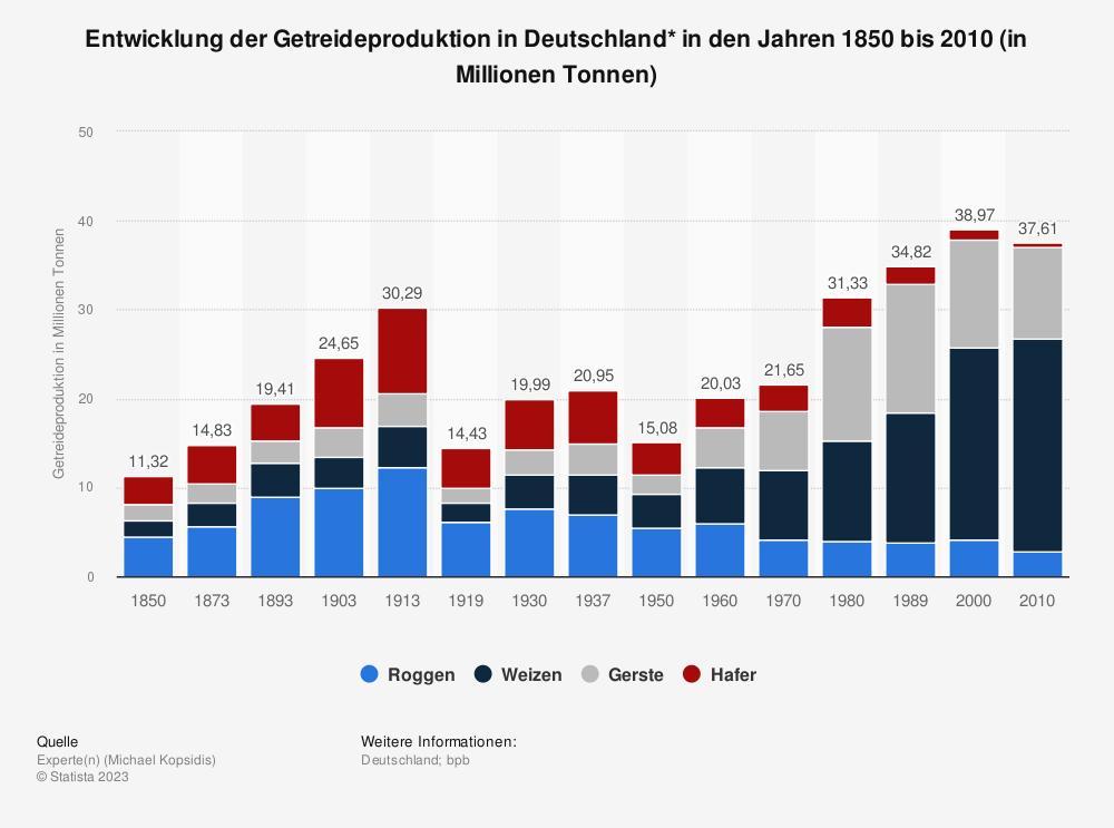 Statistik: Entwicklung der Getreideproduktion in Deutschland* in den Jahren 1850 bis 2010 (in Millionen Tonnen) | Statista