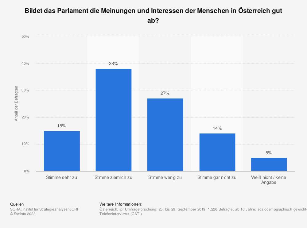 Statistik: Bildet das Parlament die Meinungen und Interessen der Menschen in Österreich gut ab? | Statista
