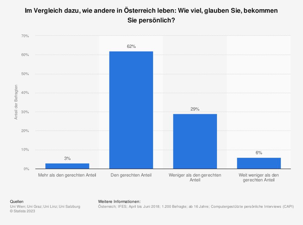 Statistik: Im Vergleich dazu, wie andere in Österreich leben: Wie viel, glauben Sie, bekommen Sie persönlich? | Statista