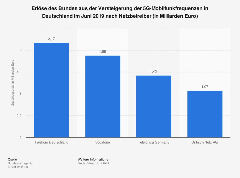 Statistik: Erlöse des Bundes aus der Versteigerung der 5G-Mobilfunkfrequenzen in Deutschland im Juni 2019 nach Netzbetreiber (in Milliarden Euro) | Statista