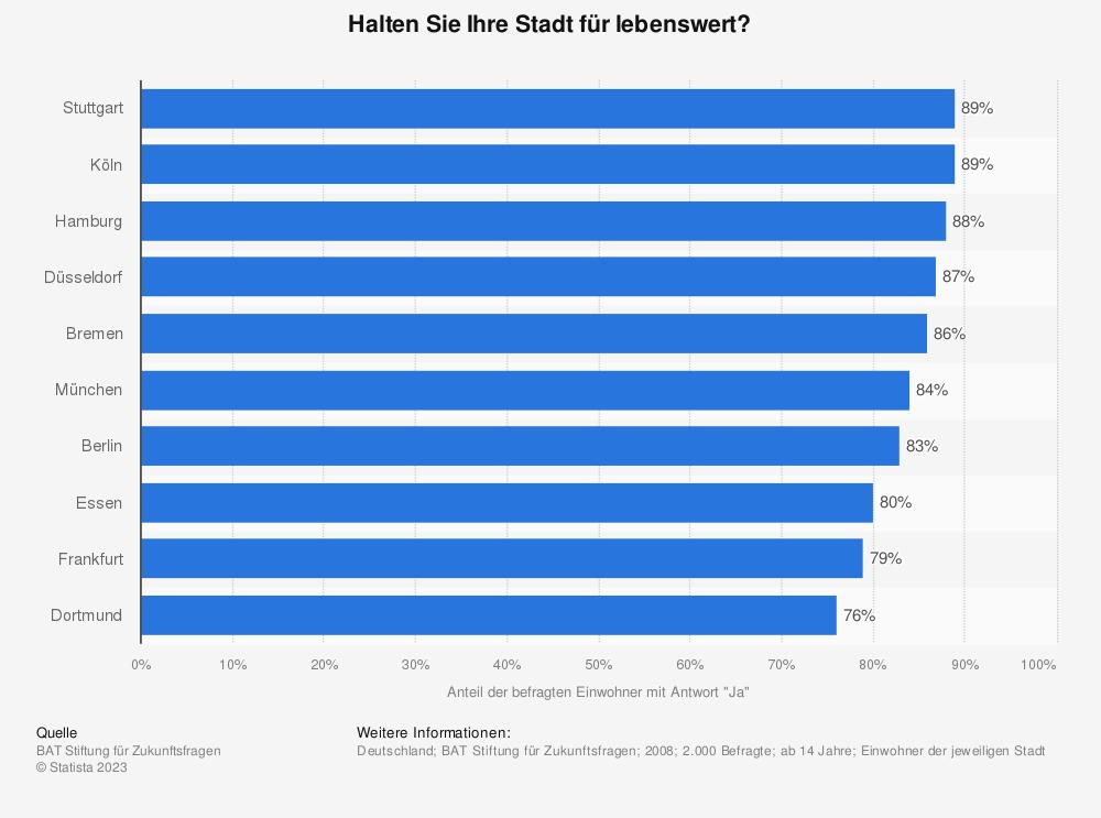 Statistik: Halten Sie Ihre Stadt für lebenswert? | Statista