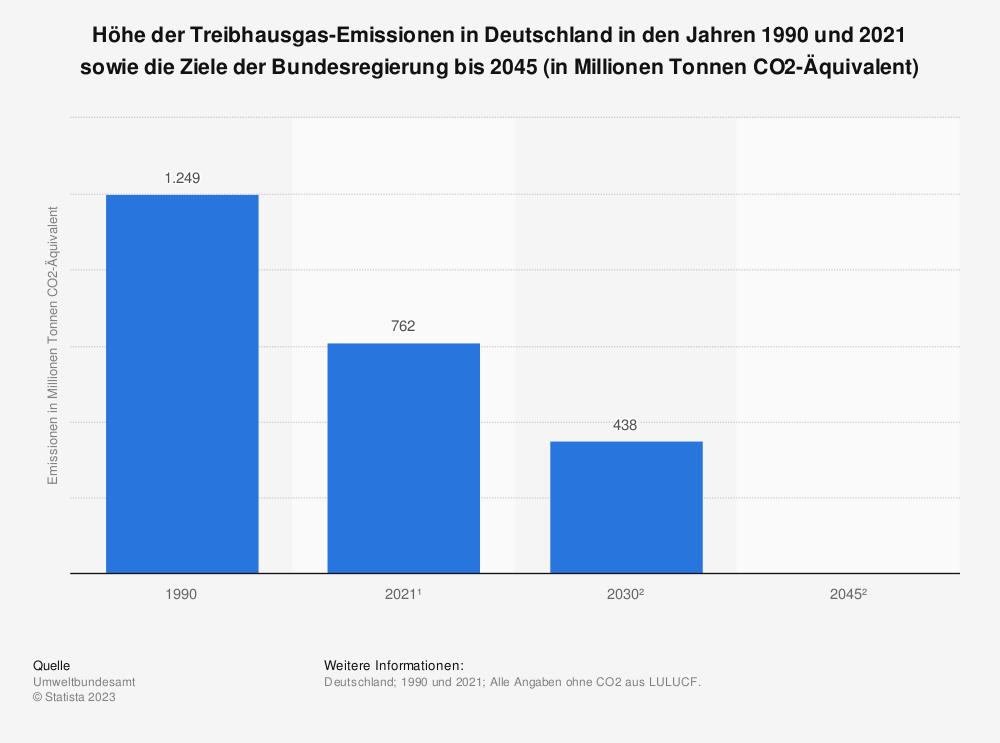 Statistik: Höhe der Treibhausgas-Emissionen in Deutschland in den Jahren 1990 und 2019 sowie die Ziele der Bundesregierung bis 2050 (in Millionen Tonnen CO2-Äquivalent) | Statista