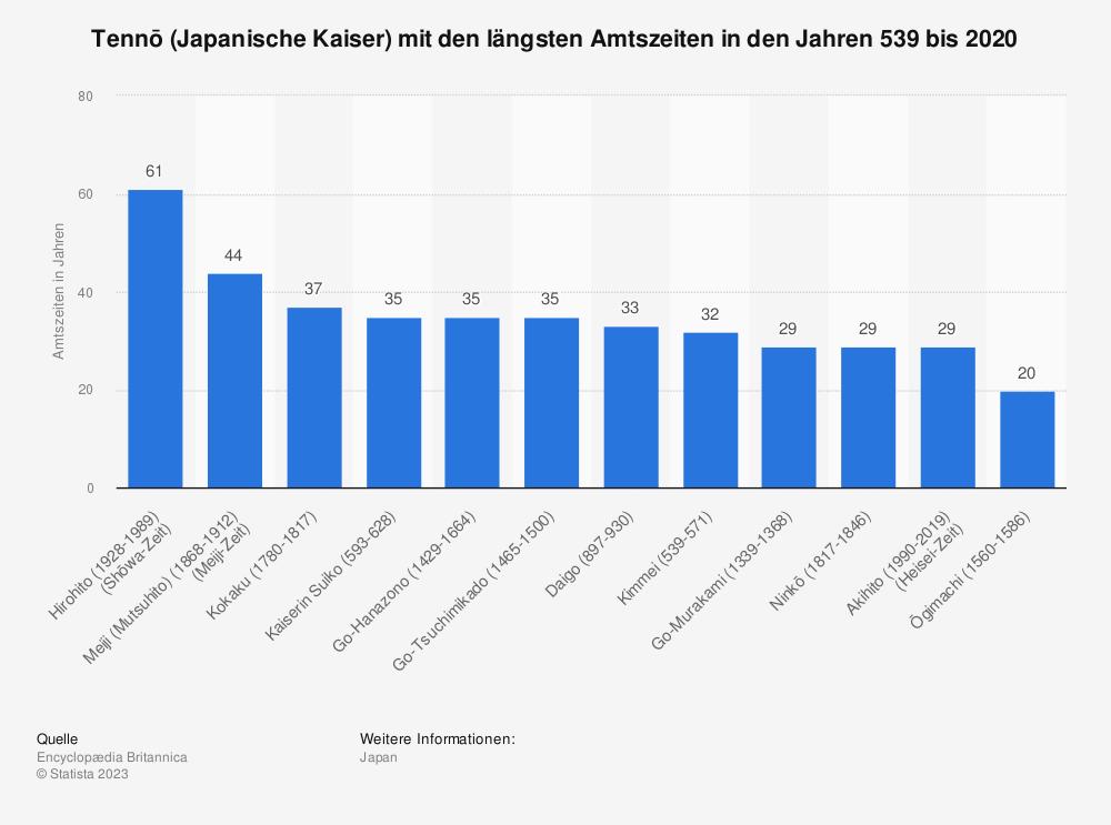 Statistik: Tennō (Japanische Kaiser) mit den längsten Amtszeiten in den Jahren 539 bis 2020 | Statista