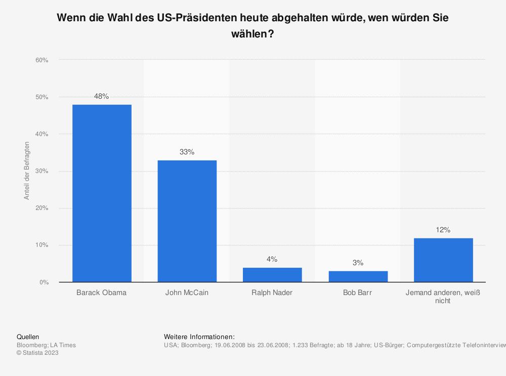 Statistik: Wenn die Wahl des US-Präsidenten heute abgehalten würde, wen würden Sie wählen? | Statista