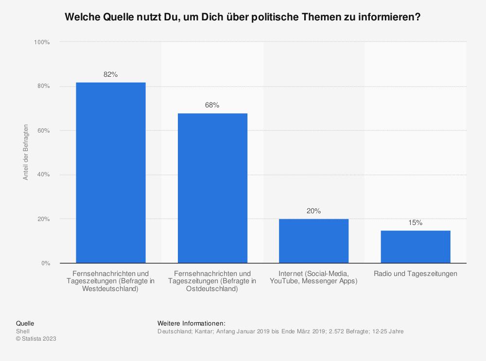 Statistik: Welche Quelle nutzt Du, um Dich über politische Themen zu informieren? | Statista