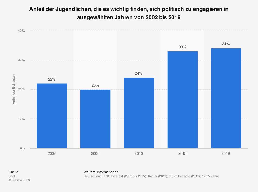Statistik: Anteil der Jugendlichen, die es wichtig finden, sich politisch zu engagieren in ausgewählten Jahren von 2002 bis 2019 | Statista