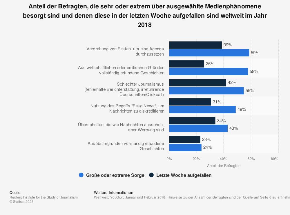 Statistik: Anteil der Befragten, die sehr oder extrem über ausgewählte Medienphänomene besorgt sind und denen diese in der letzten Woche aufgefallen sind weltweit im Jahr 2018 | Statista