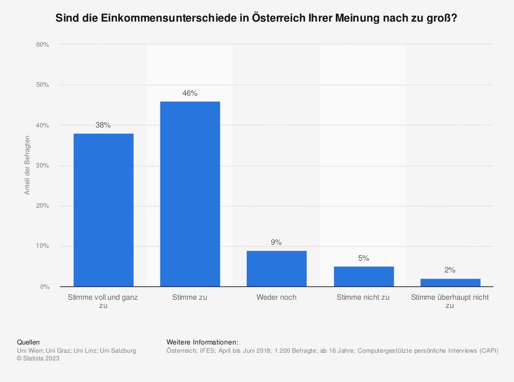 Statistik: Sind die Einkommensunterschiede in Österreich Ihrer Meinung nach zu groß? | Statista
