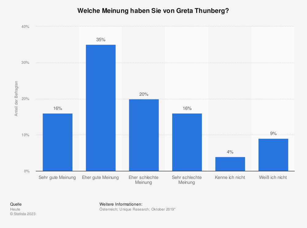 Statistik: Welche Meinung haben Sie von Greta Thunberg?  | Statista