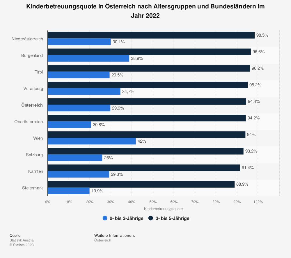 Statistik: Kinderbetreuungsquote in Österreich nach Altersgruppen und Bundesländern im Jahr 2019 | Statista