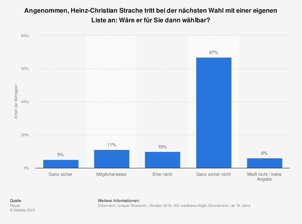 Statistik: Angenommen, Heinz-Christian Strache tritt bei der nächsten Wahl mit einer eigenen Liste an: Wäre er für Sie dann wählbar? | Statista