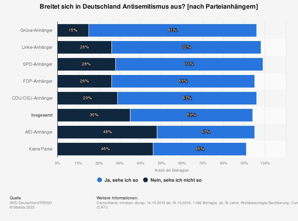 Statistik: Breitet sich in Deutschland Antisemitismus aus? [nach Parteianhängern] | Statista