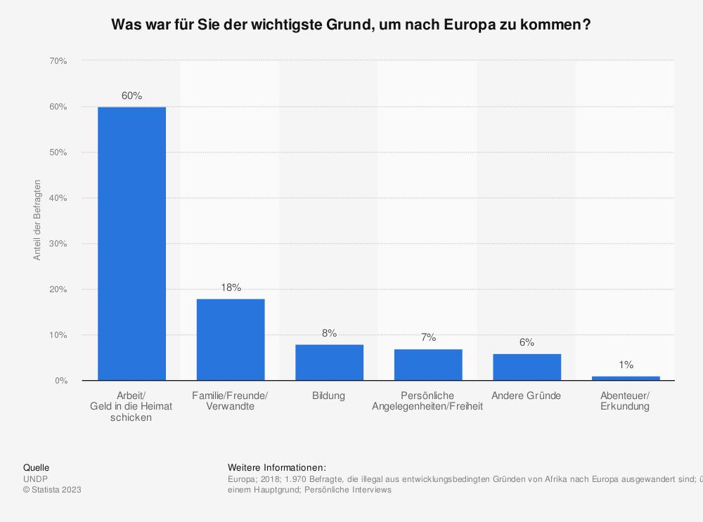 Statistik: Was war für Sie der wichtigste Grund, um nach Europa zu kommen? | Statista