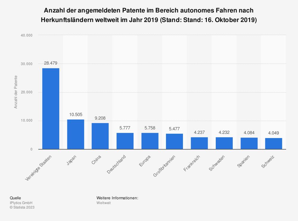 Statistik: Anzahl der angemeldeten Patente im Bereich autonomes Fahren nach Herkunftsländern weltweit im Jahr 2019 (Stand: Stand: 16. Oktober 2019) | Statista