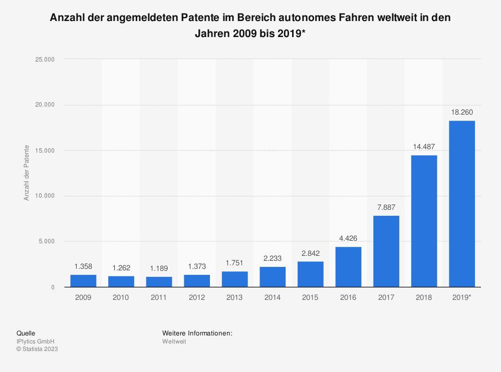 Statistik: Anzahl der angemeldeten Patente im Bereich autonomes Fahren weltweit in den Jahren 2009 bis 2019* | Statista