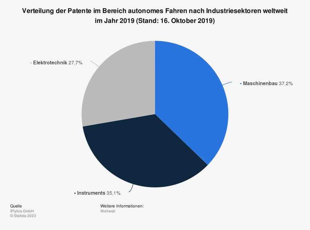 Statistik: Verteilung der Patente im Bereich autonomes Fahren nach Industriesektoren weltweit im Jahr 2019 (Stand: 16. Oktober 2019) | Statista