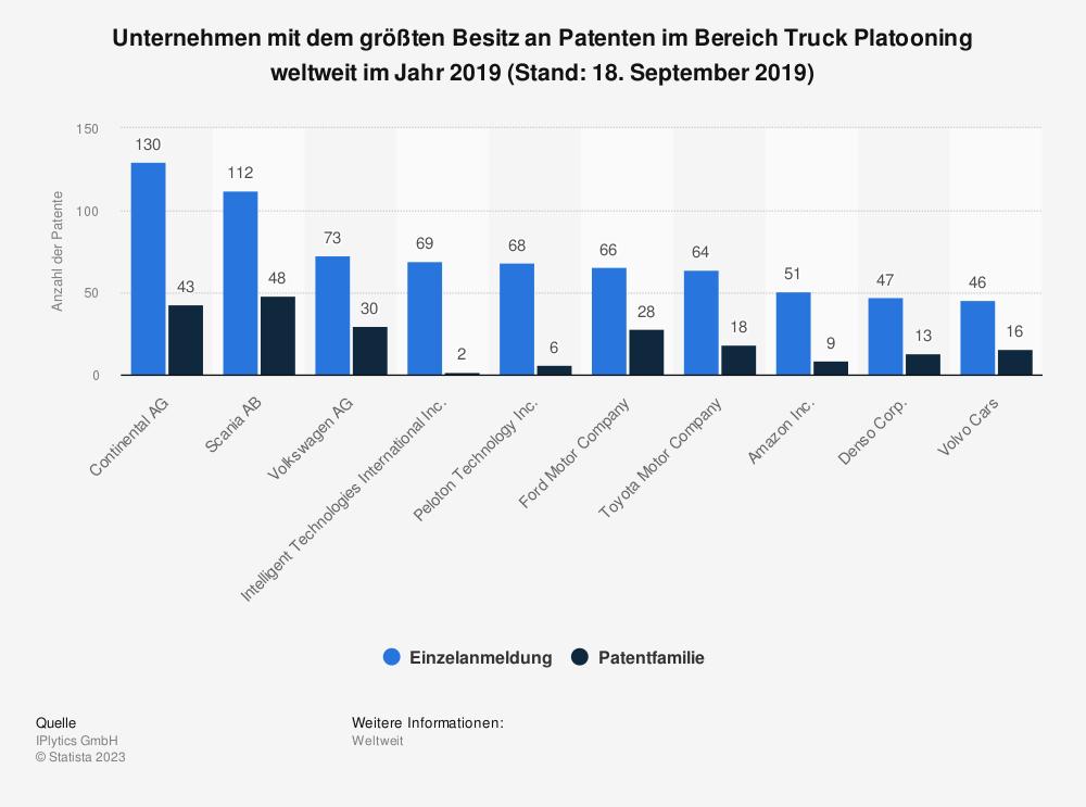 Statistik: Unternehmen mit dem größten Besitz an Patenten im Bereich Truck Platooning weltweit im Jahr 2019 (Stand: 18. September 2019) | Statista