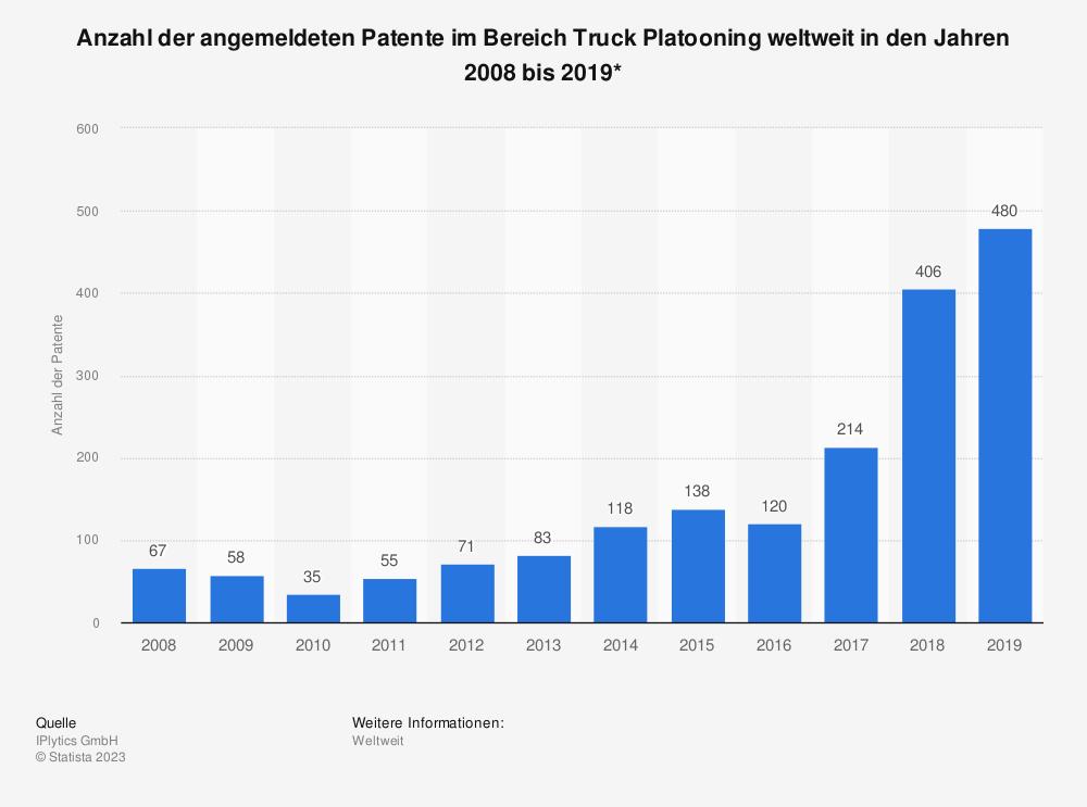 Statistik: Anzahl der angemeldeten Patente im Bereich Truck Platooning weltweit in den Jahren 2008 bis 2019* | Statista