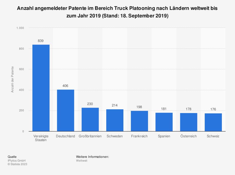 Statistik: Anzahl angemeldeter Patente im Bereich Truck Platooning nach Ländern weltweit bis zum Jahr 2019 (Stand: 18. September 2019) | Statista