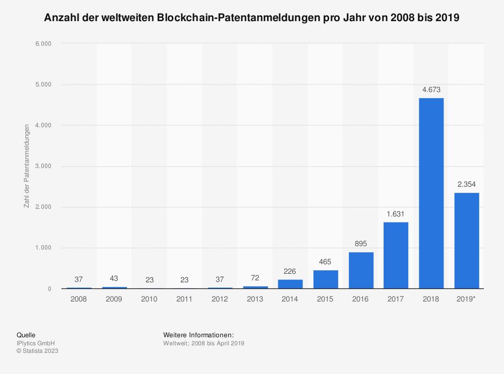 Statistik: Anzahl der weltweiten Blockchain-Patentanmeldungen pro Jahr von 2008 bis 2019 | Statista