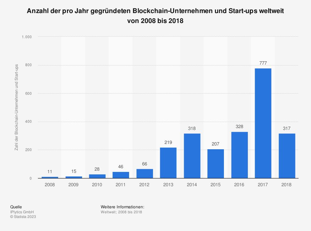 Statistik: Anzahl der pro Jahr gegründeten Blockchain-Unternehmen und Start-ups weltweit von 2008 bis 2018 | Statista