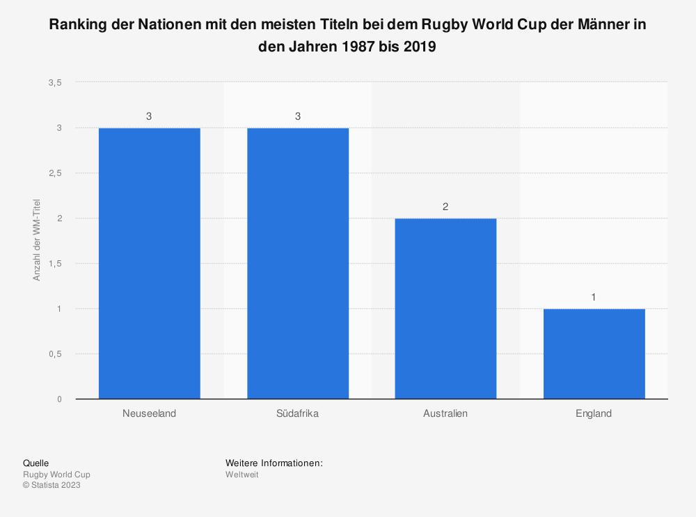 Statistik: Sieger der Rugby-Weltmeisterschaften von 1987 bis 2019 (Anzahl der Titel) | Statista