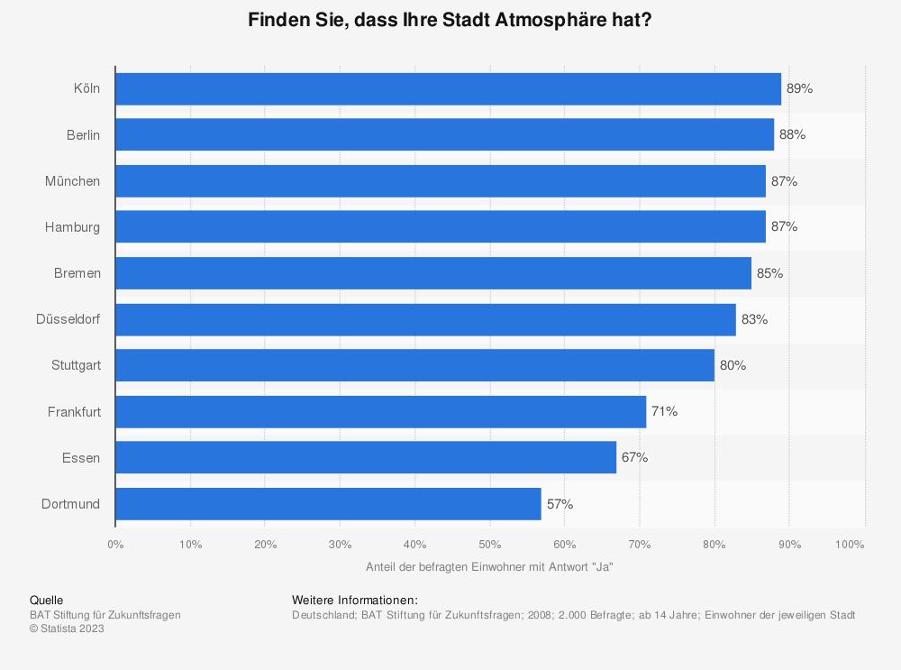 Statistik: Finden Sie, dass Ihre Stadt Atmosphäre hat? | Statista