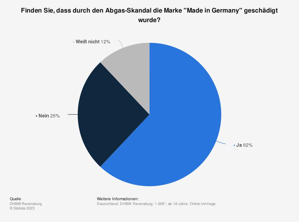 """Statistik: Finden Sie, dass durch den Abgas-Skandal die Marke """"Made in Germany"""" geschädigt wurde?    Statista"""
