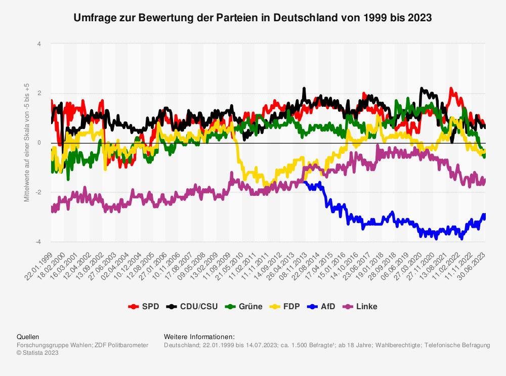 Statistik: Umfrage zur Bewertung der Parteien in Deutschland von 1999 bis 2021 | Statista