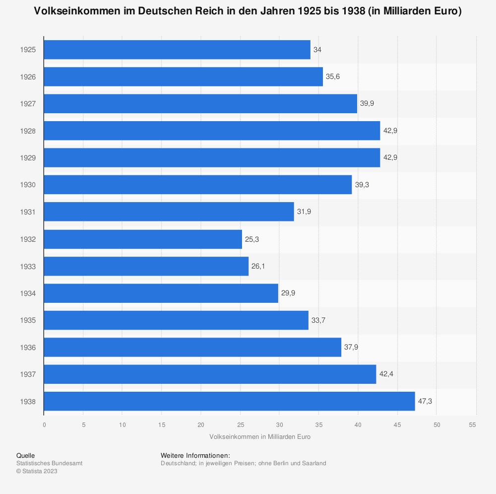 Statistik: Volkseinkommen im Deutschen Reich in den Jahren 1925 bis 1938 (in Milliarden Euro) | Statista