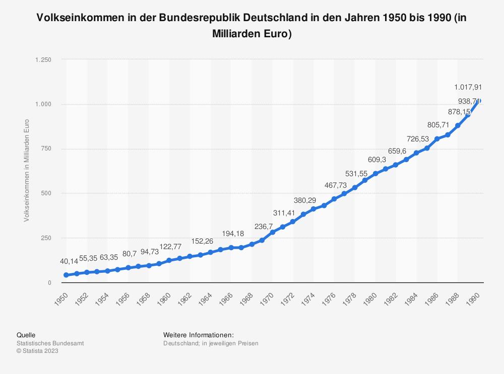 Statistik: Volkseinkommen in der Bundesrepublik Deutschland in den Jahren 1950 bis 1990 (in Milliarden Euro) | Statista
