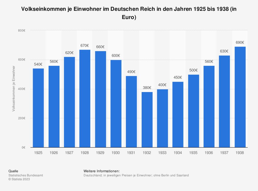 Statistik: Volkseinkommen je Einwohner im Deutschen Reich in den Jahren 1925 bis 1938 (in Euro) | Statista