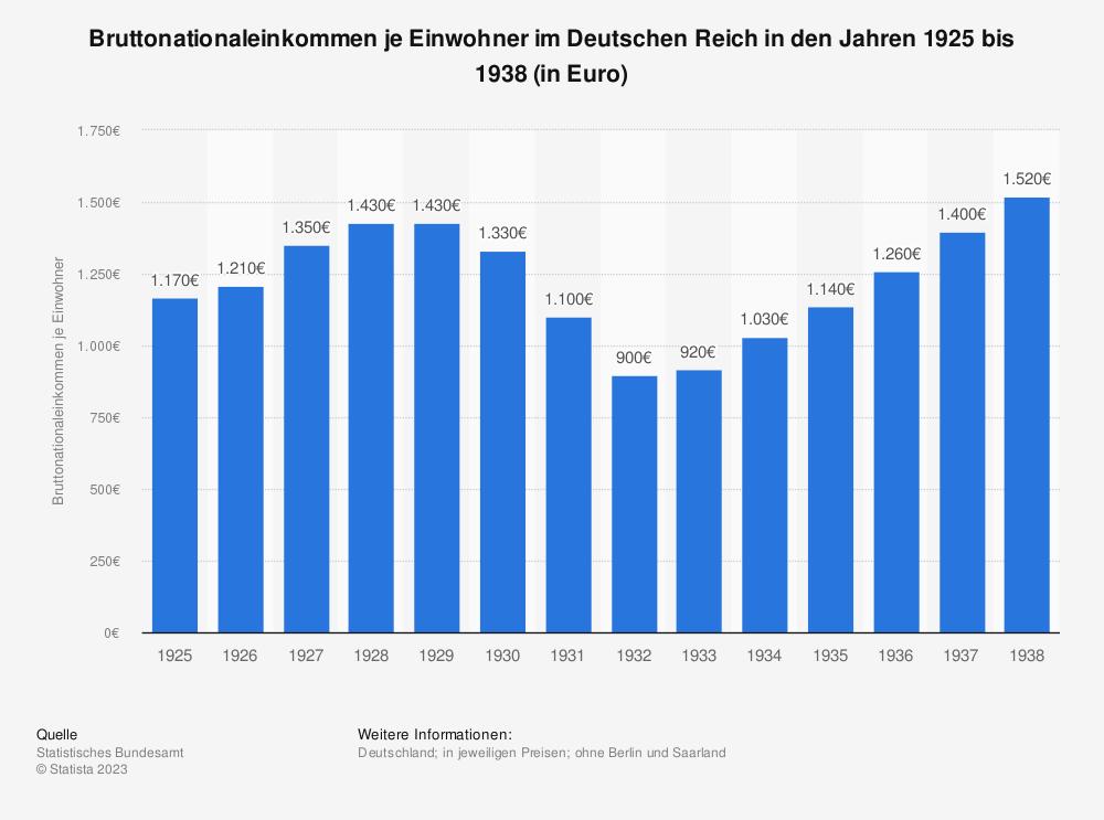 Statistik: Bruttonationaleinkommen je Einwohner im Deutschen Reich in den Jahren 1925 bis 1938 (in Euro) | Statista