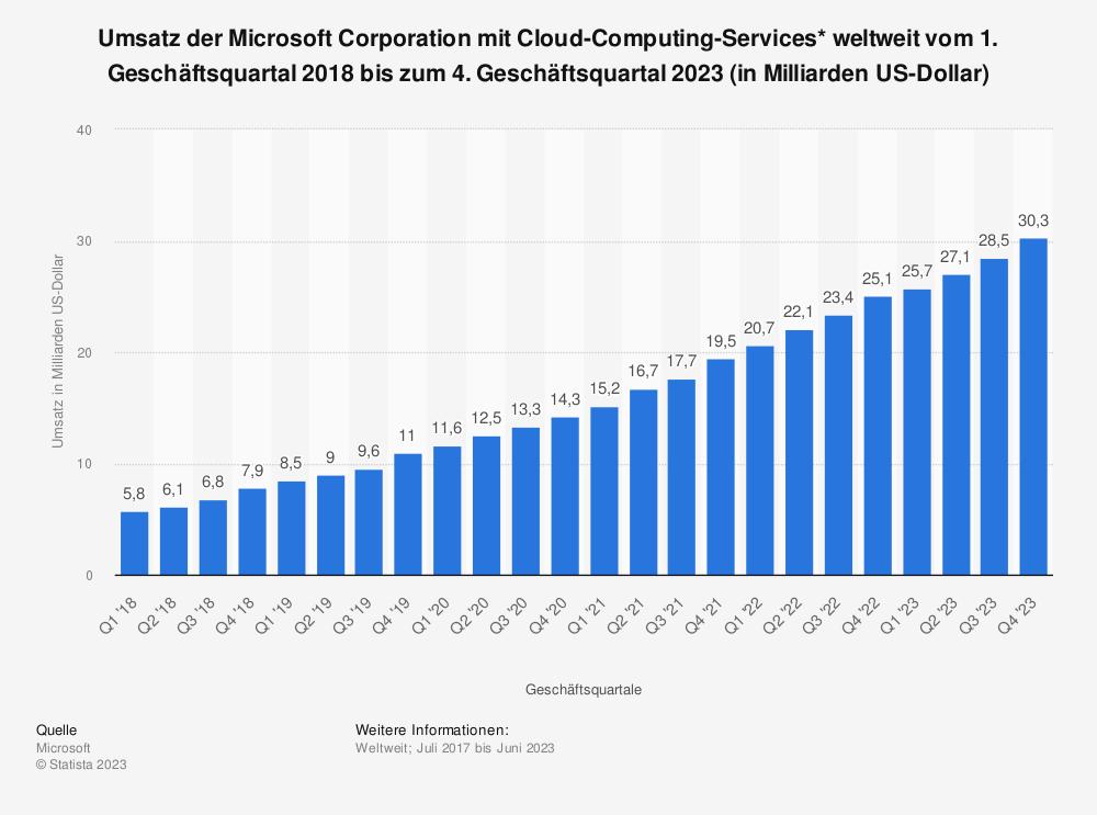 Statistik: Umsatz der Microsoft Corporation mit Cloud-Computing-Services* weltweit vom 1. Geschäftsquartal 2018 bis zum 4. Geschäftsquartal 2020 (in Milliarden US-Dollar) | Statista