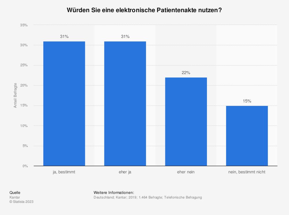 Statistik: Würden Sie eine elektronische Patientenakte nutzen? | Statista