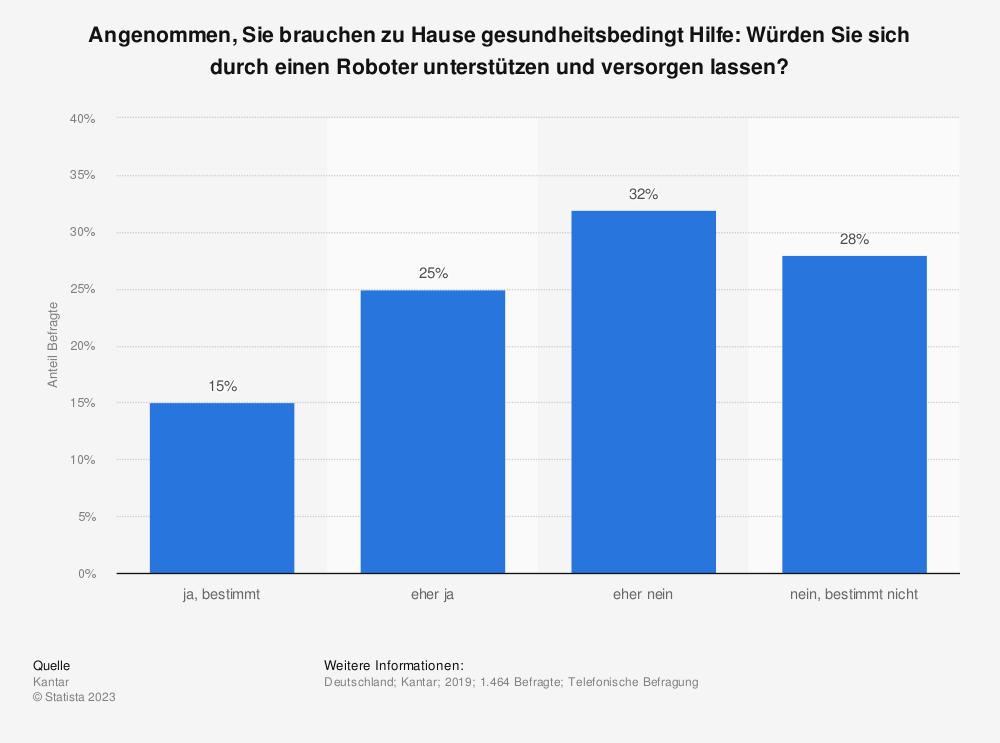 Statistik: Angenommen, Sie brauchen zu Hause gesundheitsbedingt Hilfe: Würden Sie sich durch einen Roboter unterstützen und versorgen lassen? | Statista