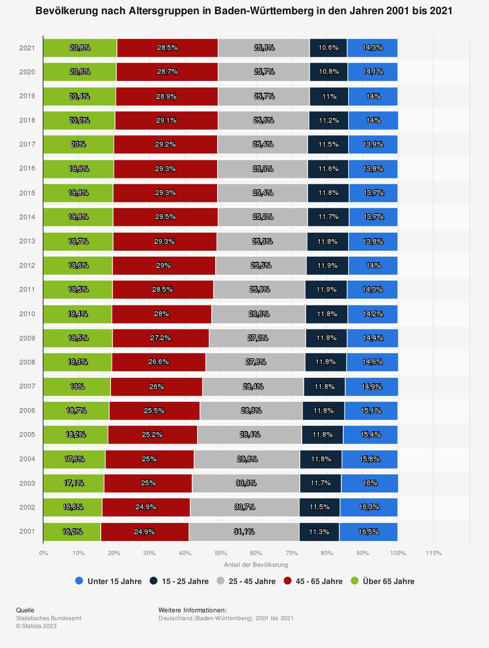 Statistik: Bevölkerung nach Altersgruppen in Baden-Württemberg  in den Jahren 2008 bis 2019 | Statista
