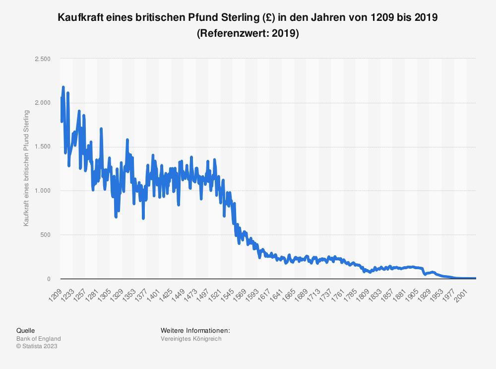 Statistik: Kaufkraft eines britischen Pfund Sterling (£) in den Jahren von 1209 bis 2019 (Referenzwert: 2019) | Statista